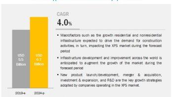 Extruded Polystyrene Market – Global Forecast to 2024