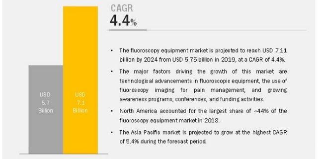 Fluoroscopy Equipment Market