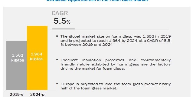 foam-glass-market
