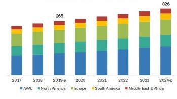 Glyoxal Market – Global Forecast to 2024