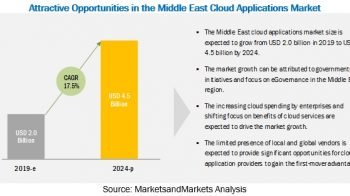 Middle East Cloud Applications Market worth $4.5 billion by 2024