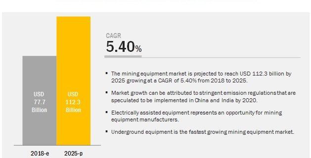 Mining Equipment Market