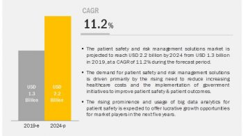 Emerging Trends Patient Safety and Risk Management Software Market by Types, Revenue, Industry Growth and Forecast 2024