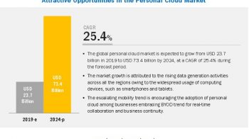 Personal Cloud Market worth $73.4 billion by 2024