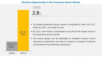 Sustainable Growth Opportunities in the Powertrain Sensor Market