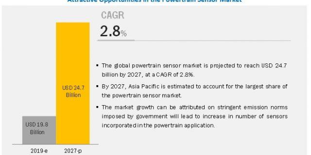 Powertrain Sensor Market