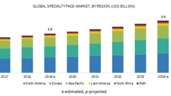 Emerging Trends Specialty PACS Market by Types, Revenue, Industry Growth and Forecast 2024