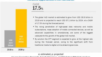 Video on Demand (VoD) Market worth $87.1 billion by 2024