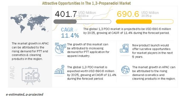 1,3-Propanediol (PDO) Market