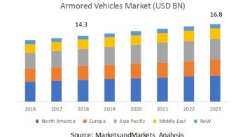 Global Armored Vehicles Market Opportunities and Challenges