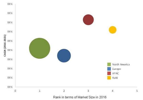 Blood Gas Analyzer Market