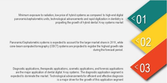 Dental Digital X-ray Market