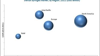 Technological Advancements & Growth in Geriatric Population will drive the Dental Syringes Market