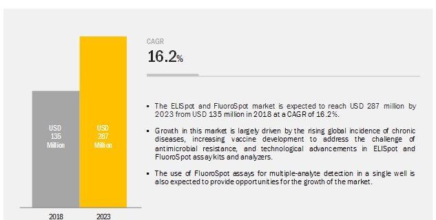 ELISpot and FluoroSpot Assay System Market