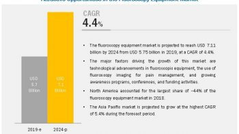 Fluoroscopy Equipment Market to Reflect Impressive Growth in Healthcare Industry