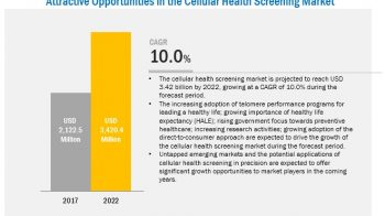 Cellular Health Testing Market to Reflect Impressive Growth in Healthcare Industry