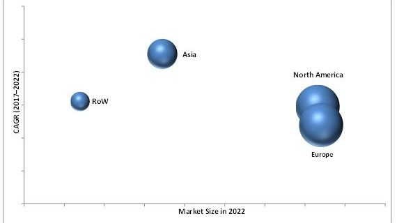 Hearing Aids Market