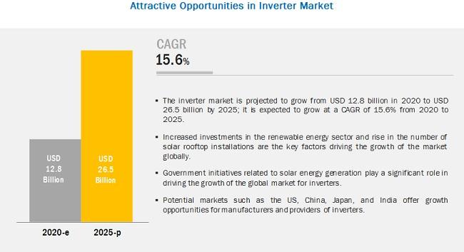 Inverter Market