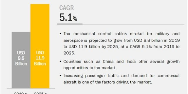 Mechanical Control Cables Market