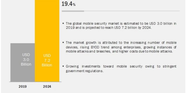 Mobile Security Market