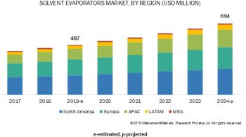 Solvent Evaporation Market Forecasts Excellent Growth
