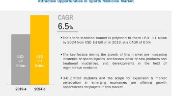 Sports Medicine Market is projected to reach USD 9.1 billion by 2024