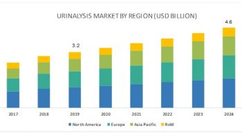 Urinalysis Market to Reflect Impressive Growth in Healthcare Industry