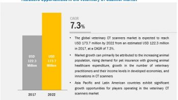 Veterinary CT Scanner Market to Reflect Impressive Growth in Healthcare Industry