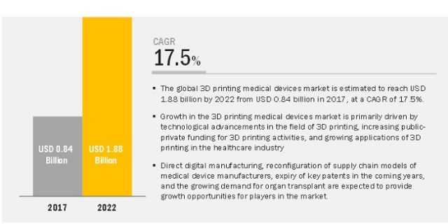 3D Printing Medical Devices Market