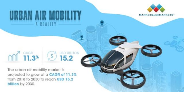 Urban-Air-Mobility-Market