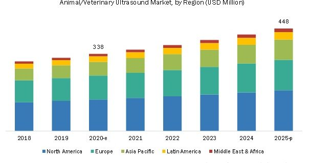 Veterinary Ultrasound Market