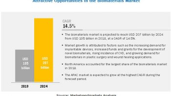 Growing Application Areas of Biomaterials Market Driving Growth in Healthcare Sector