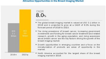 Breast Imaging Market will Witness Significant Growth in Healthcare Sector in 2020