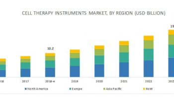 Cell Therapy Technologies Market by Product, Cell Type, Process Stages, End User, and Region – Global Forecast to 2023