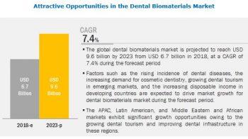 Dental Biomaterials Market Worth $9.6 Billion by 2023 – Application (Implantology, Prosthetic, Orthodontic)