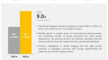 Dental Imaging Market Worth $4.1 Billion by 2025 – Exclusive Report by MarketsandMarkets™