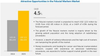 Fiducial Markers Market In-Depth Analysis, Growth Rate, Future Forecast