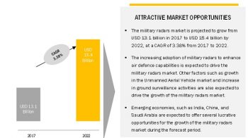 Military Radars Market worth $15.42 Billion by 2022, at a CAGR of 3.38%