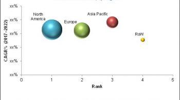 PDX Models Market | Growing at a CAGR of 16.7%