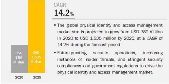 Physical Identity and Access Management