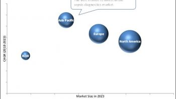 Worldwide Sepsis Diagnostics Market Analysis and Forecast Report till 2023