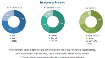 Transmission Repair Market – Opportunities and Challenges