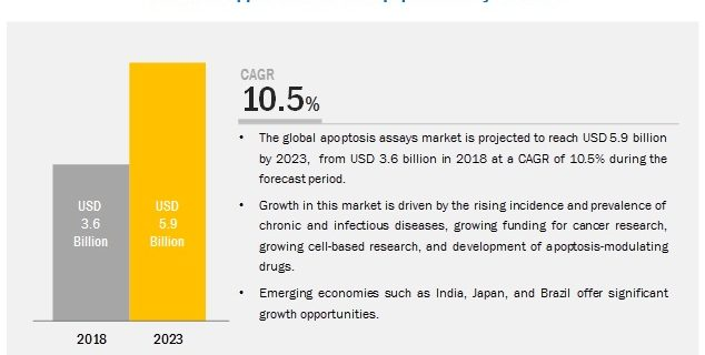 Apoptosis Assays Market