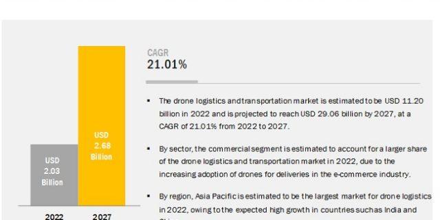 Drone Logistics Market