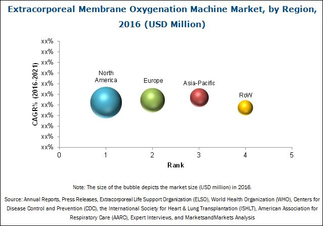 ECMO machine market