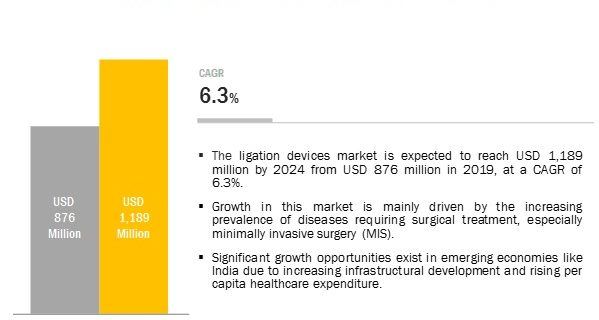 Ligation Devices Market