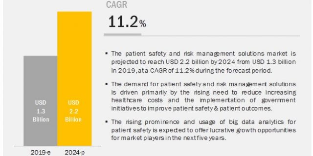 patient safety and risk management software market