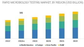 Rapid Microbiology Testing Market Opportunities, Industry Analysis, CAGR Status