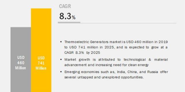 thermoelectric generator market