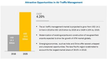 Air Traffic Management Market Analysis and Global Forecast to 2025